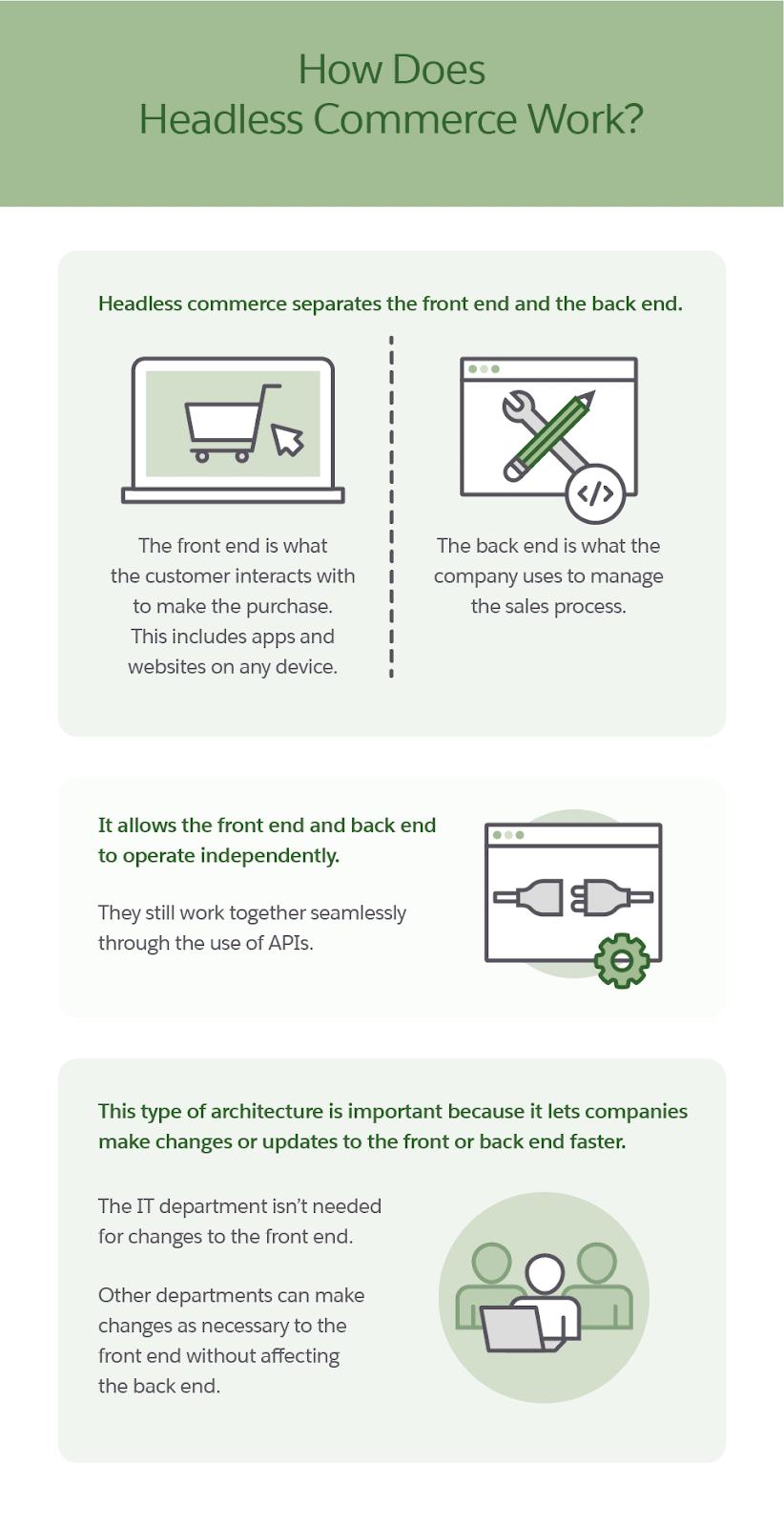 Headless commerce infographic
