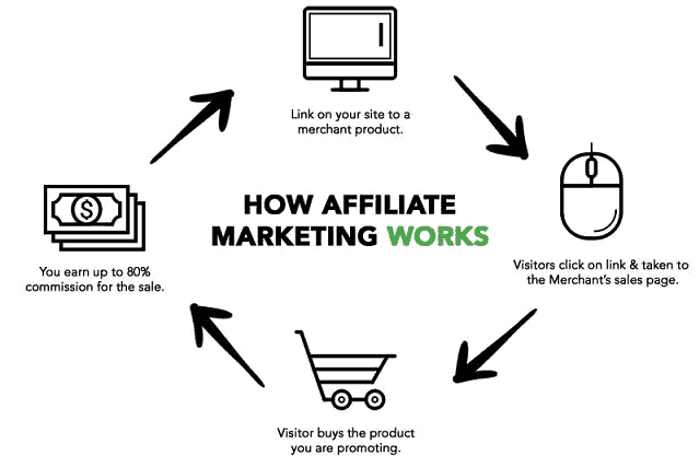 Affiliate marketing operation cycle